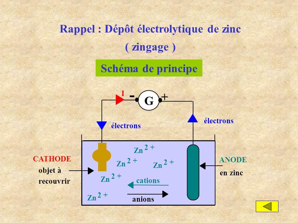 Rappel : Dépôt électrolytique de zinc