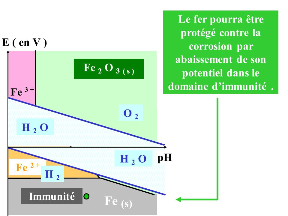 Le fer pourra être protégé contre la corrosion par abaissement de son potentiel dans le domaine d'immunité .