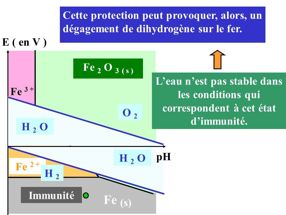 Cette protection peut provoquer, alors, un dégagement de dihydrogène sur le fer.