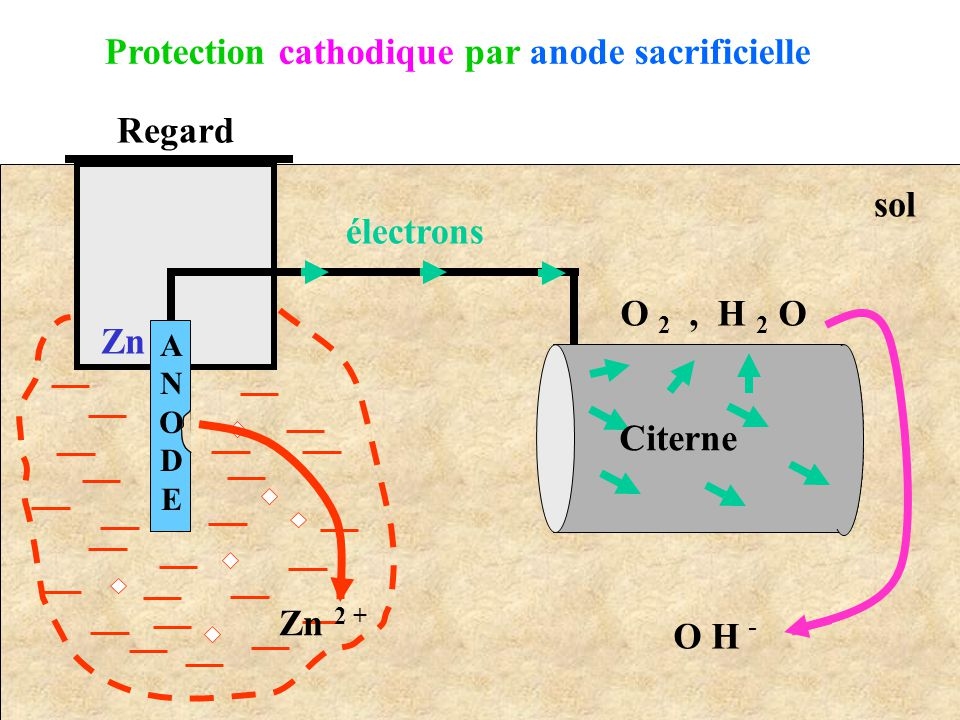 Protection cathodique par anode sacrificielle