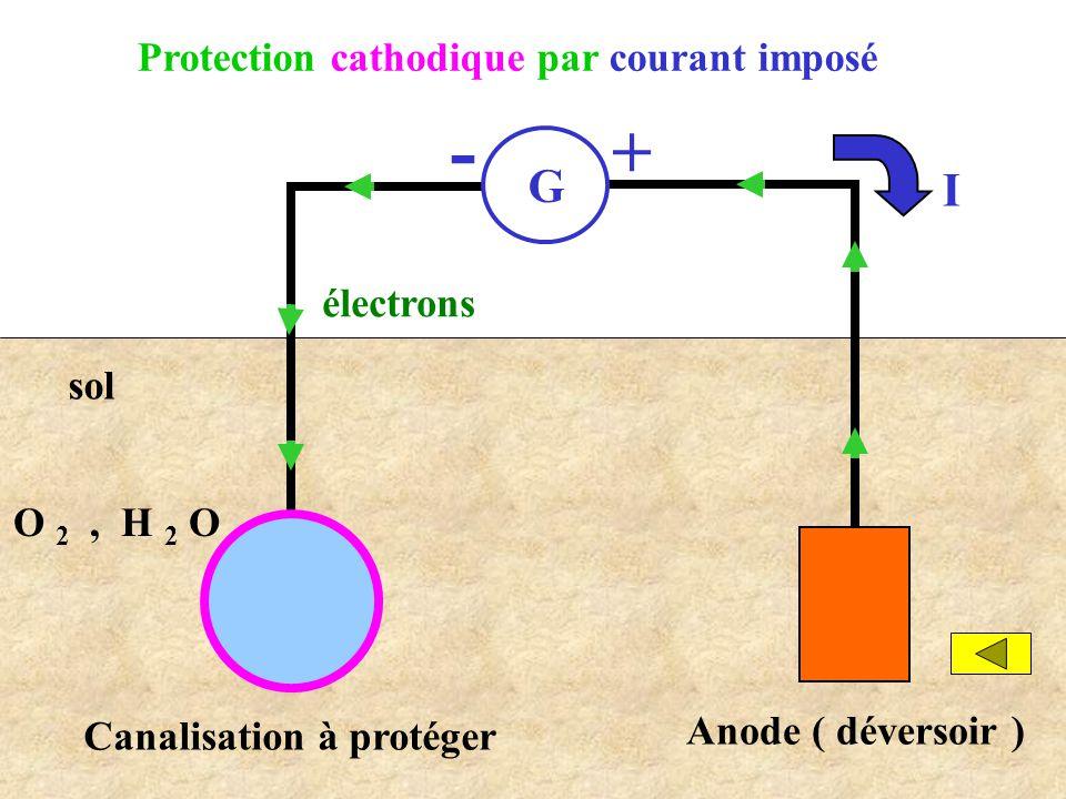 Protection cathodique par courant imposé Canalisation à protéger