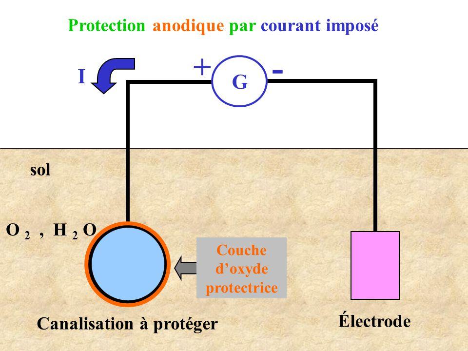 - + I G Protection anodique par courant imposé sol O 2 , H 2 O