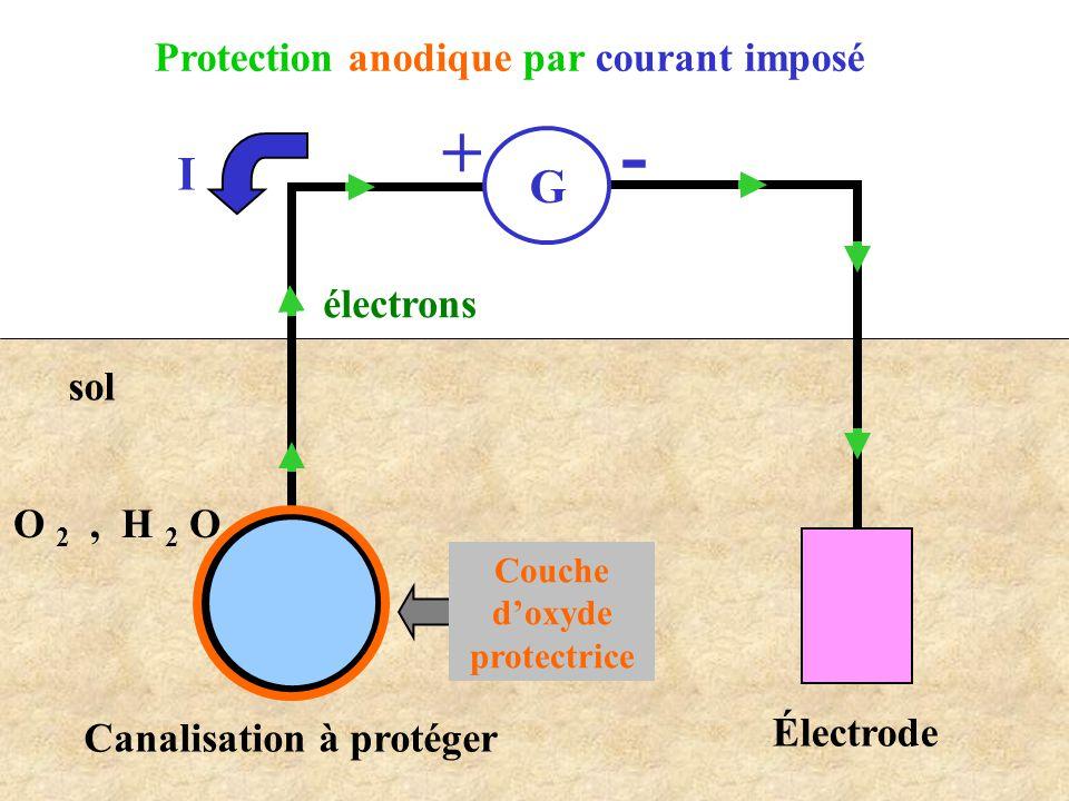 - + I G Protection anodique par courant imposé électrons sol