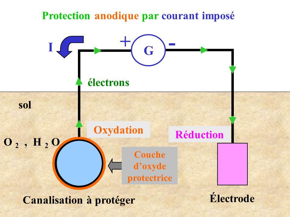 - + I G Protection anodique par courant imposé électrons sol Oxydation
