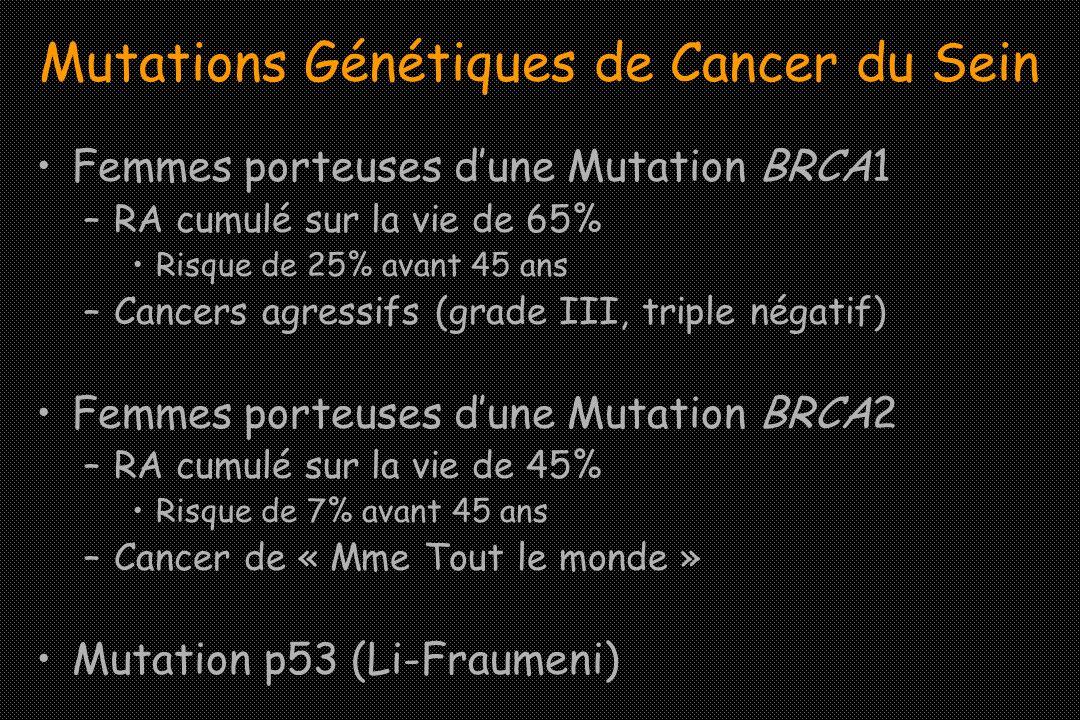 Mutations Génétiques de Cancer du Sein