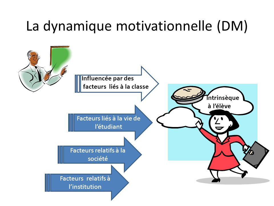 La dynamique motivationnelle (DM)