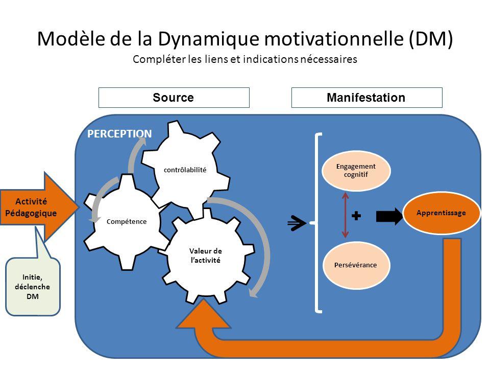 Modèle de la Dynamique motivationnelle (DM) Compléter les liens et indications nécessaires