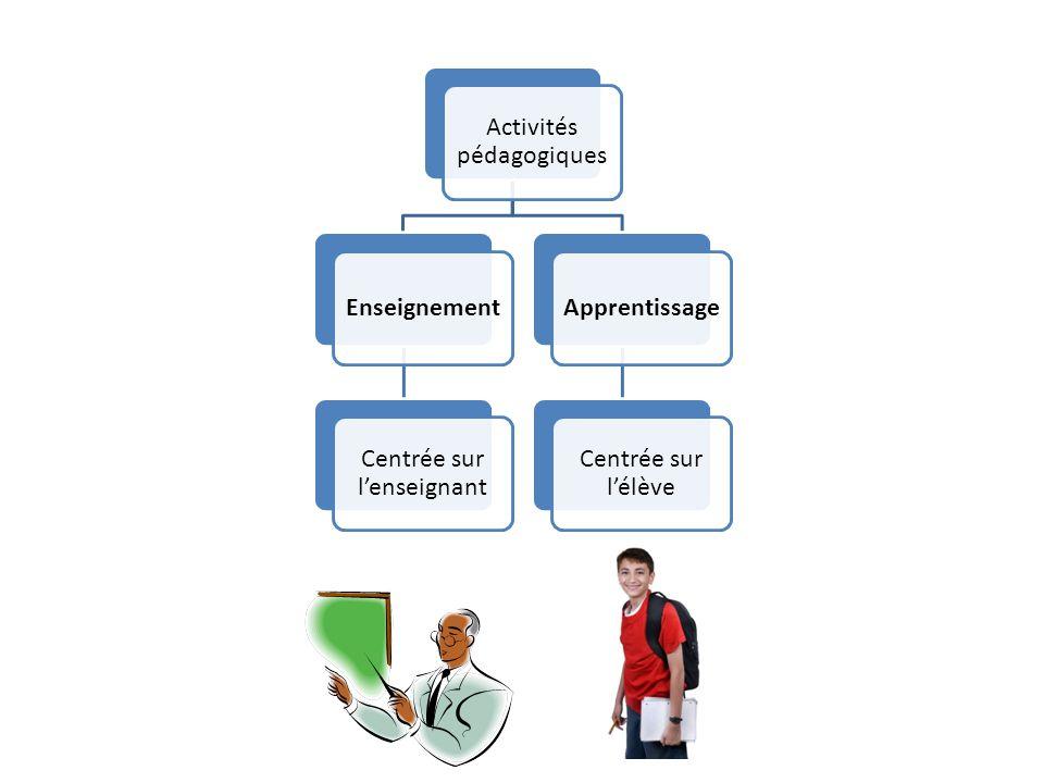 Enseignement Apprentissage