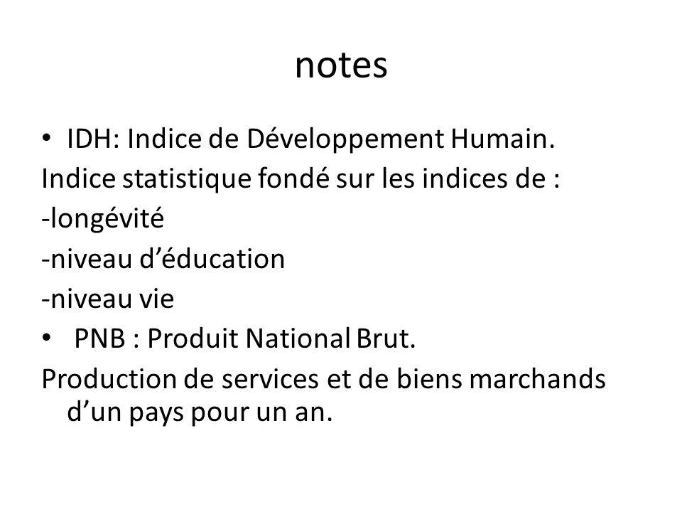notes IDH: Indice de Développement Humain.