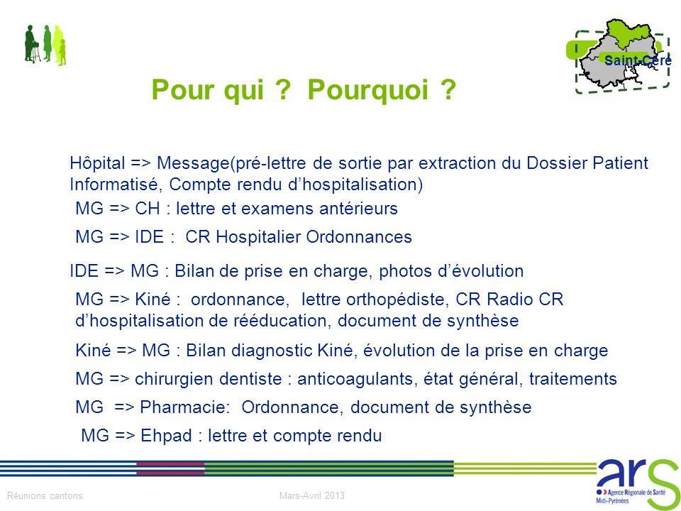 Pour qui Pourquoi Hôpital => Message(pré-lettre de sortie par extraction du Dossier Patient Informatisé, Compte rendu d'hospitalisation)