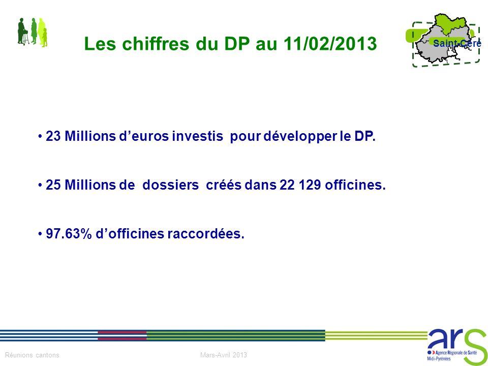 Les chiffres du DP au 11/02/2013 23 Millions d'euros investis pour développer le DP. 25 Millions de dossiers créés dans 22 129 officines.