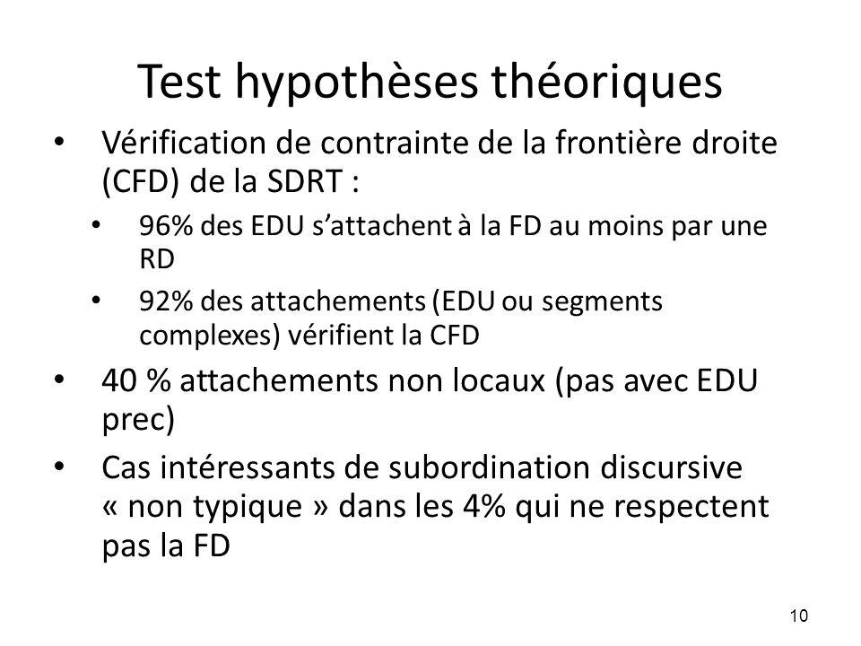 Test hypothèses théoriques
