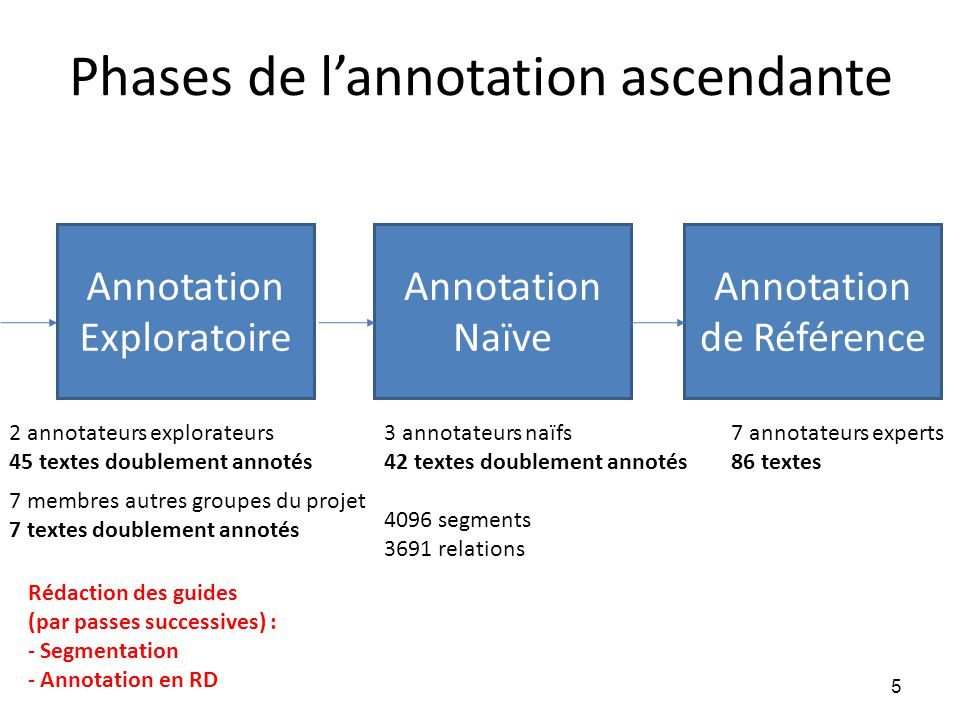 Phases de l'annotation ascendante