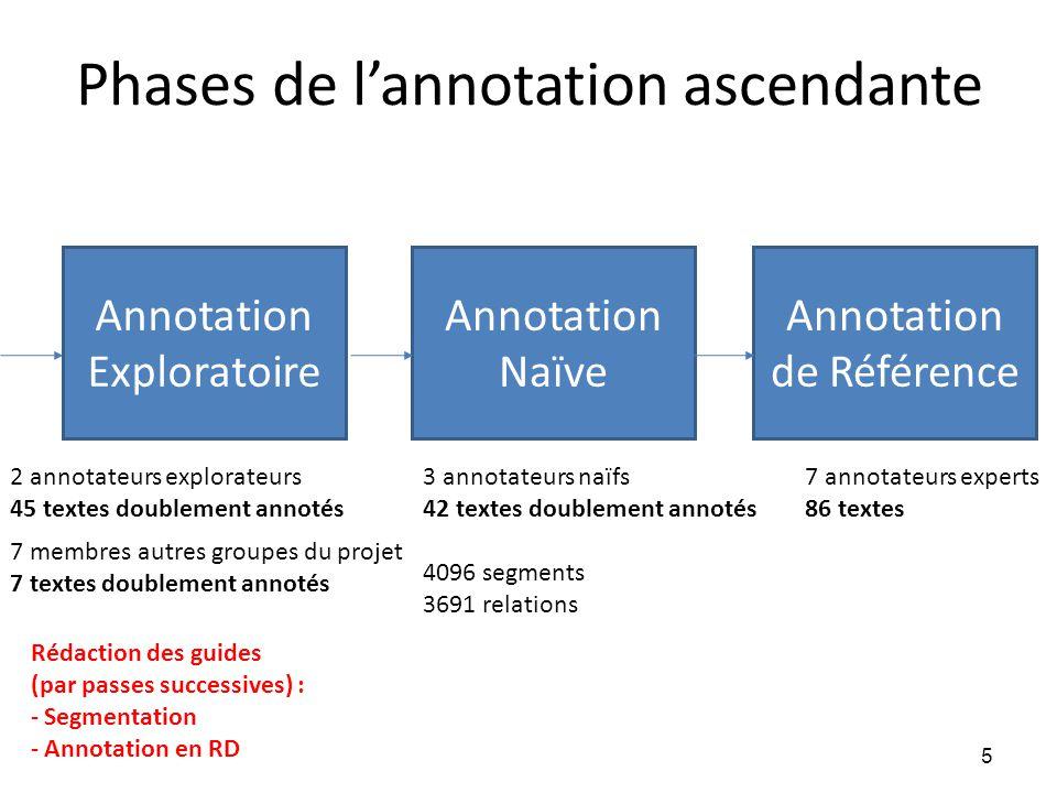 Phases de l'annotation ascendante