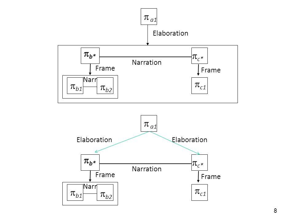 Elaboration Narration Frame Frame Narr Elaboration Elaboration