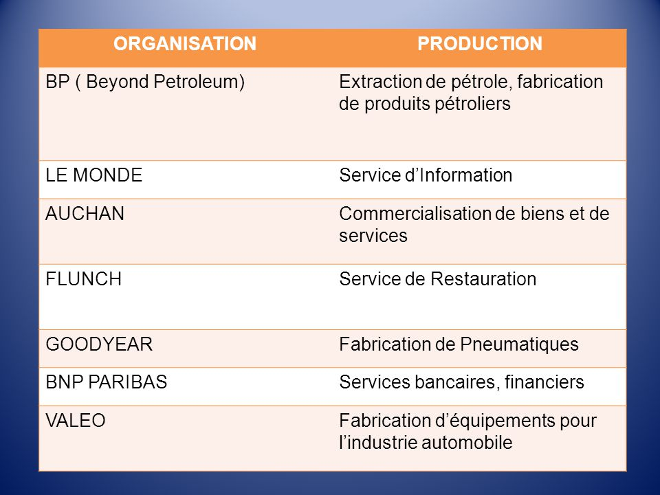 ORGANISATION PRODUCTION. BP ( Beyond Petroleum) Extraction de pétrole, fabrication de produits pétroliers.