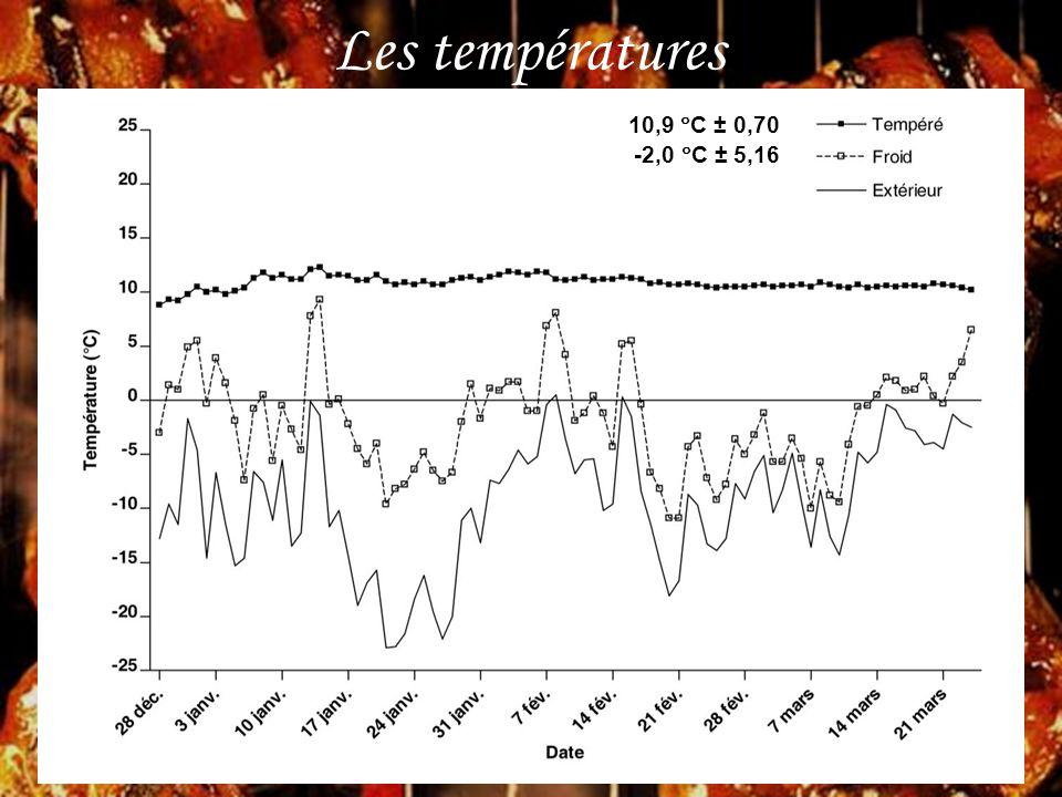 Les températures 10,9 C ± 0,70 -2,0 C ± 5,16
