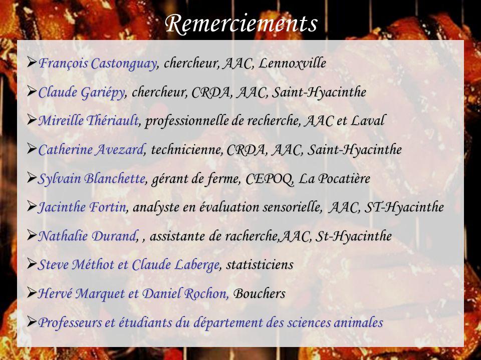 Remerciements François Castonguay, chercheur, AAC, Lennoxville