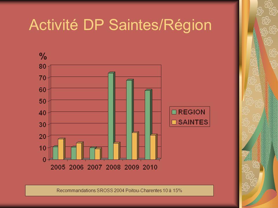 Activité DP Saintes/Région