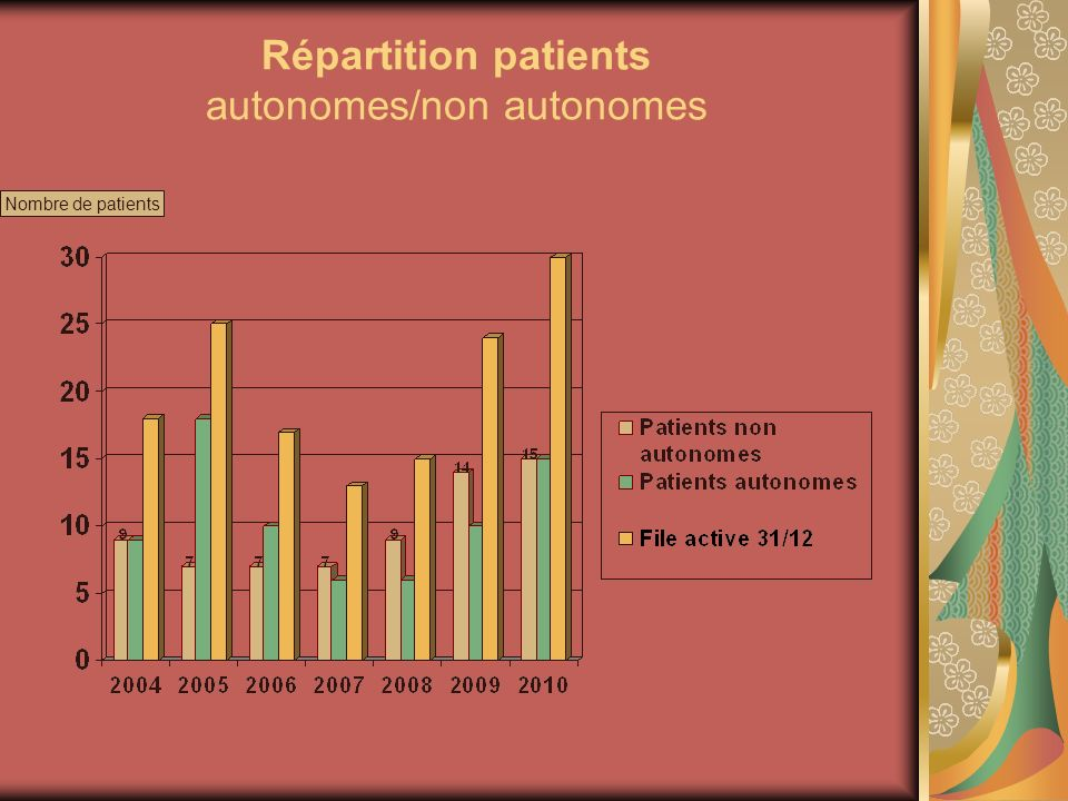 Répartition patients autonomes/non autonomes
