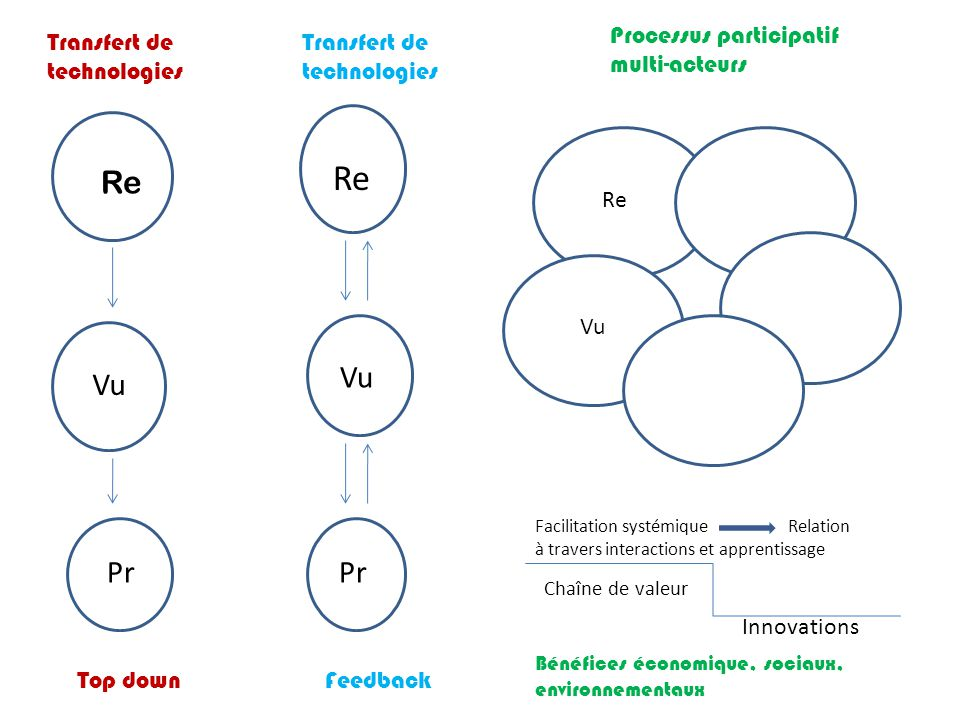 Re Re Vu Pr Vu Pr Processus participatif multi-acteurs