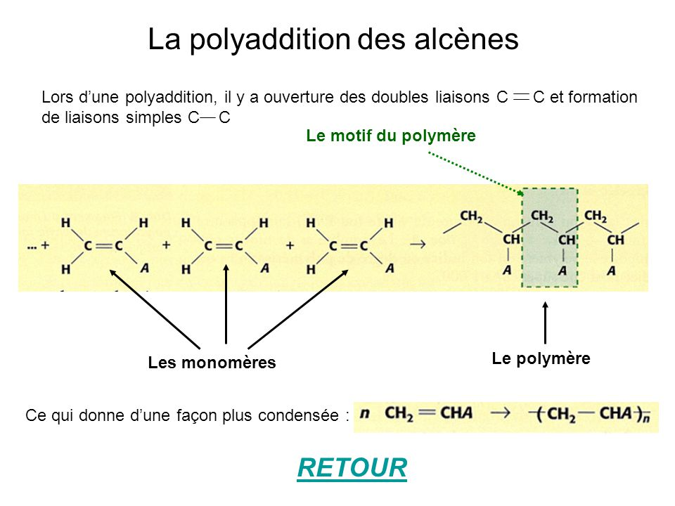 La polyaddition des alcènes