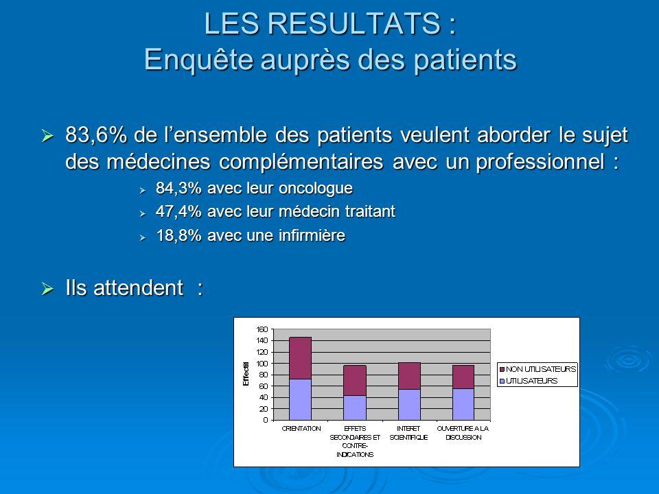 LES RESULTATS : Enquête auprès des patients