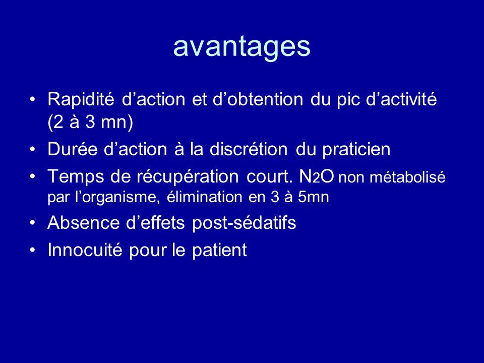 avantages Rapidité d'action et d'obtention du pic d'activité (2 à 3 mn) Durée d'action à la discrétion du praticien.