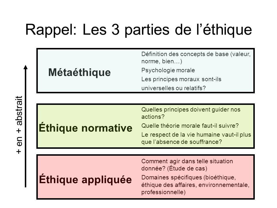 Rappel: Les 3 parties de l'éthique