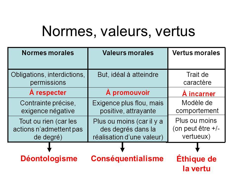 Normes, valeurs, vertus Déontologisme Conséquentialisme