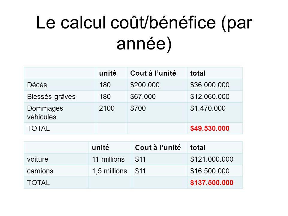 Le calcul coût/bénéfice (par année)
