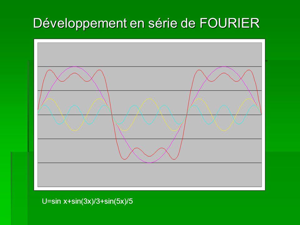 Développement en série de FOURIER
