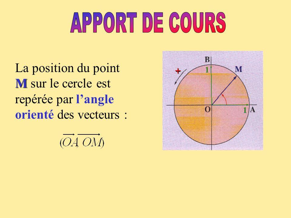 APPORT DE COURS + La position du point M sur le cercle est repérée par l'angle orienté des vecteurs :