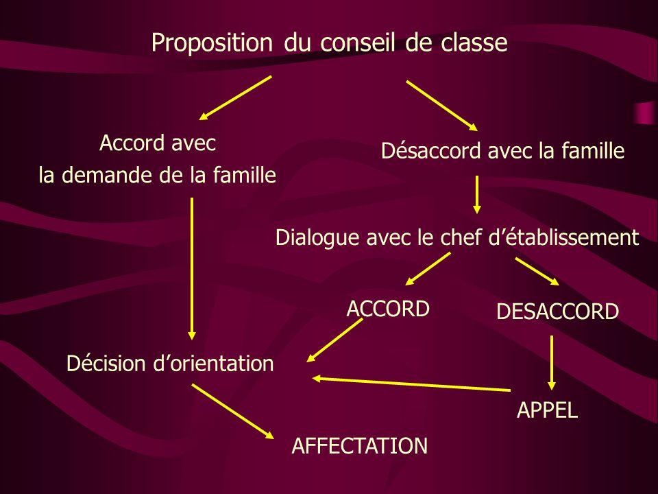 Proposition du conseil de classe