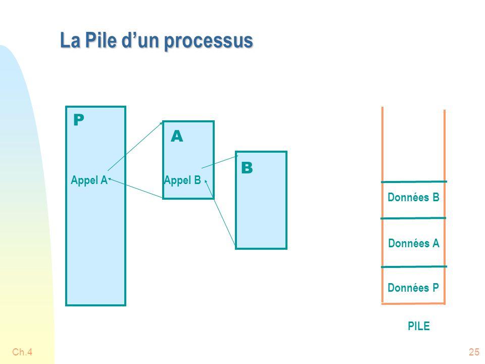 La Pile d'un processus P A B Appel A Appel B Données B Données A