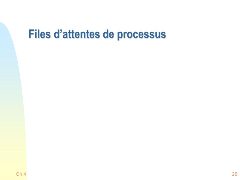 Files d'attentes de processus