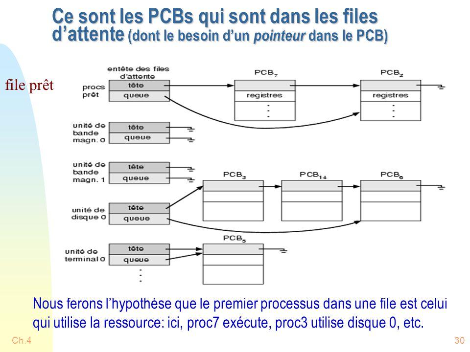 Ce sont les PCBs qui sont dans les files d'attente (dont le besoin d'un pointeur dans le PCB)