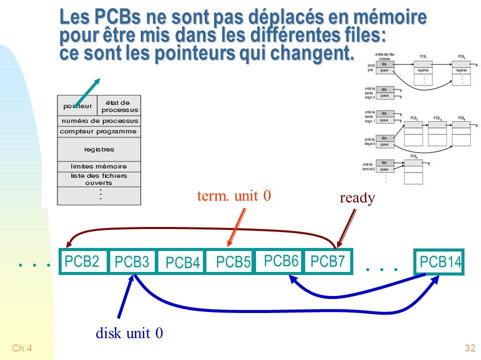 Les PCBs ne sont pas déplacés en mémoire pour être mis dans les différentes files: ce sont les pointeurs qui changent.