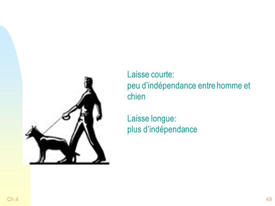 peu d'indépendance entre homme et chien