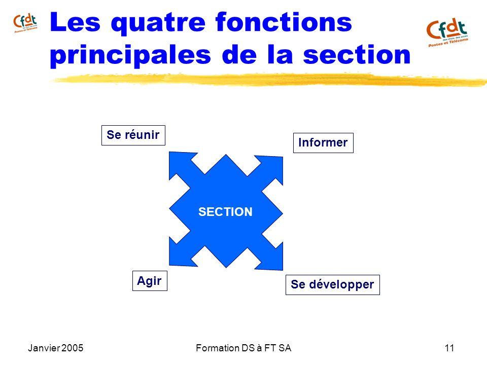 Les quatre fonctions principales de la section