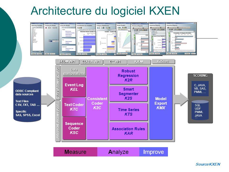 Architecture du logiciel KXEN