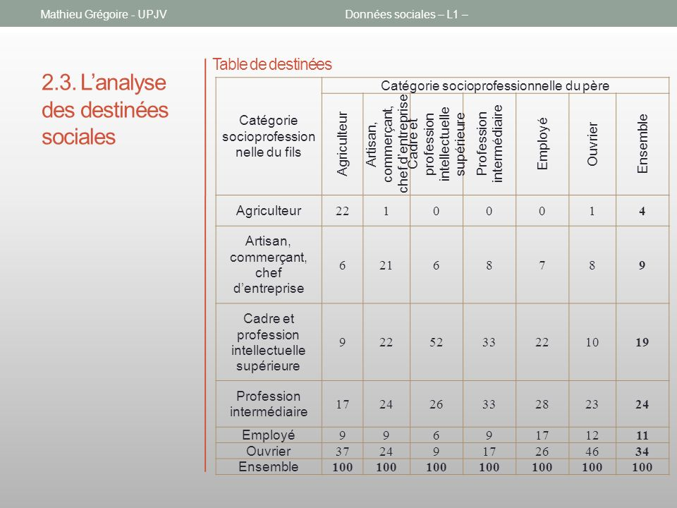 2.3. L'analyse des destinées sociales
