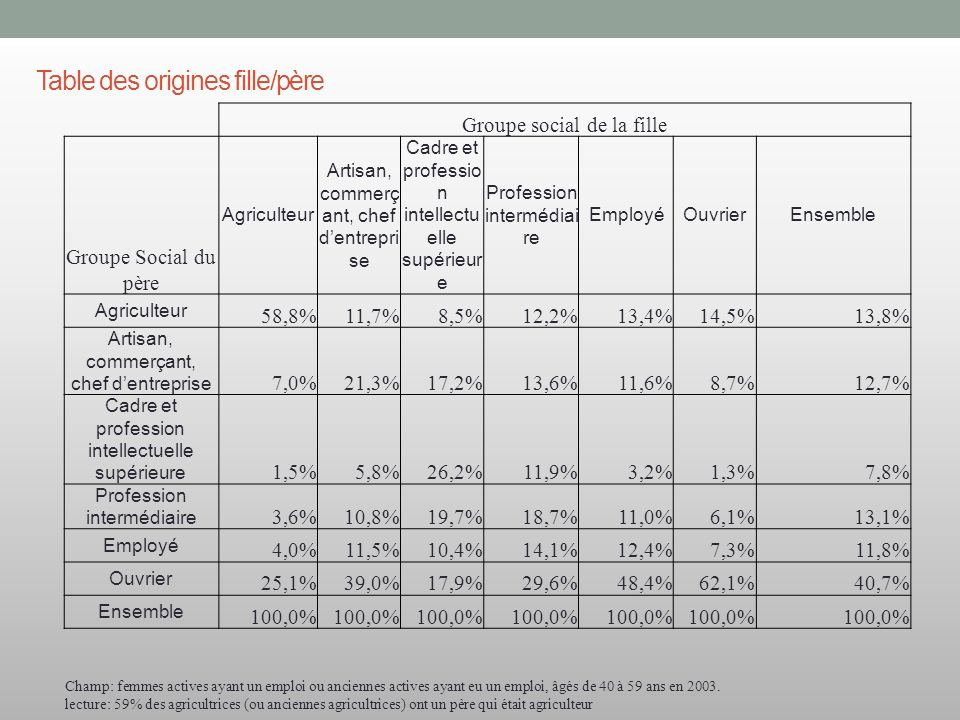 Table des origines fille/père