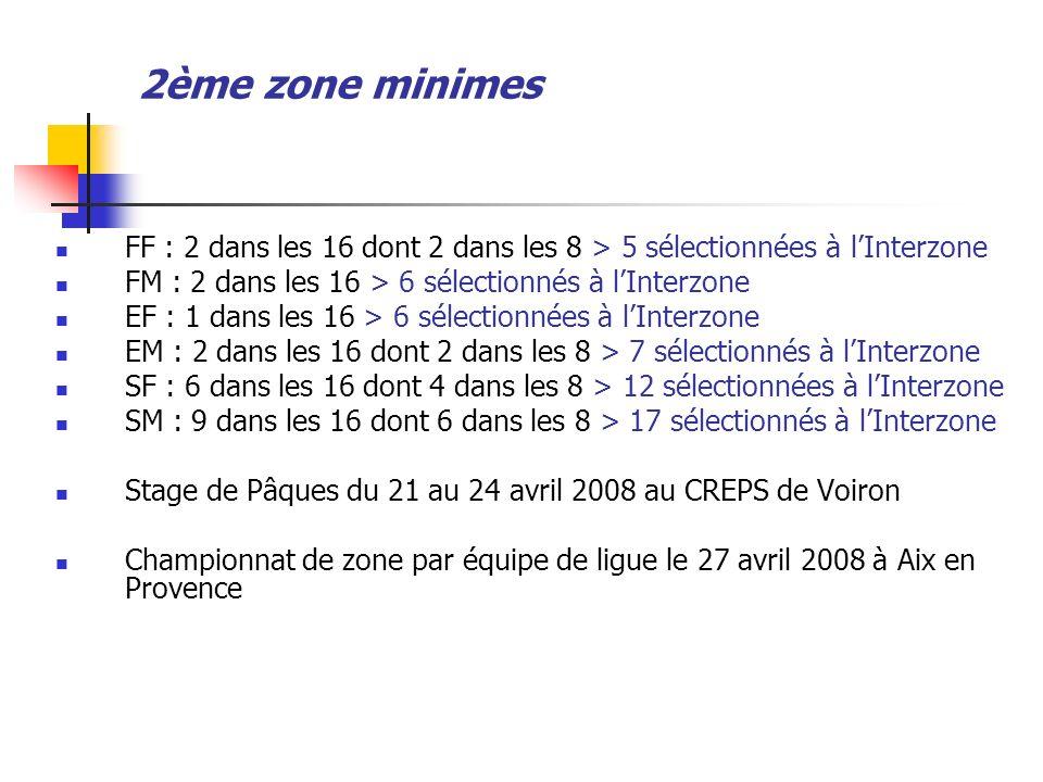 2ème zone minimesFF : 2 dans les 16 dont 2 dans les 8 > 5 sélectionnées à l'Interzone. FM : 2 dans les 16 > 6 sélectionnés à l'Interzone.