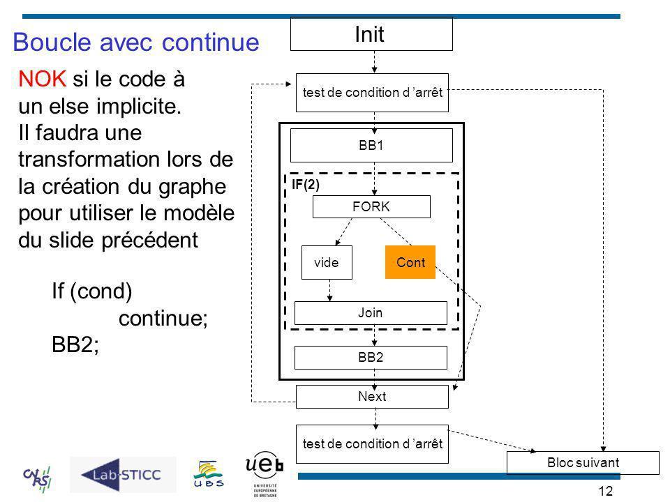Boucle avec continue Init NOK si le code à un else implicite.