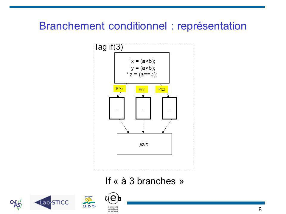 Branchement conditionnel : représentation