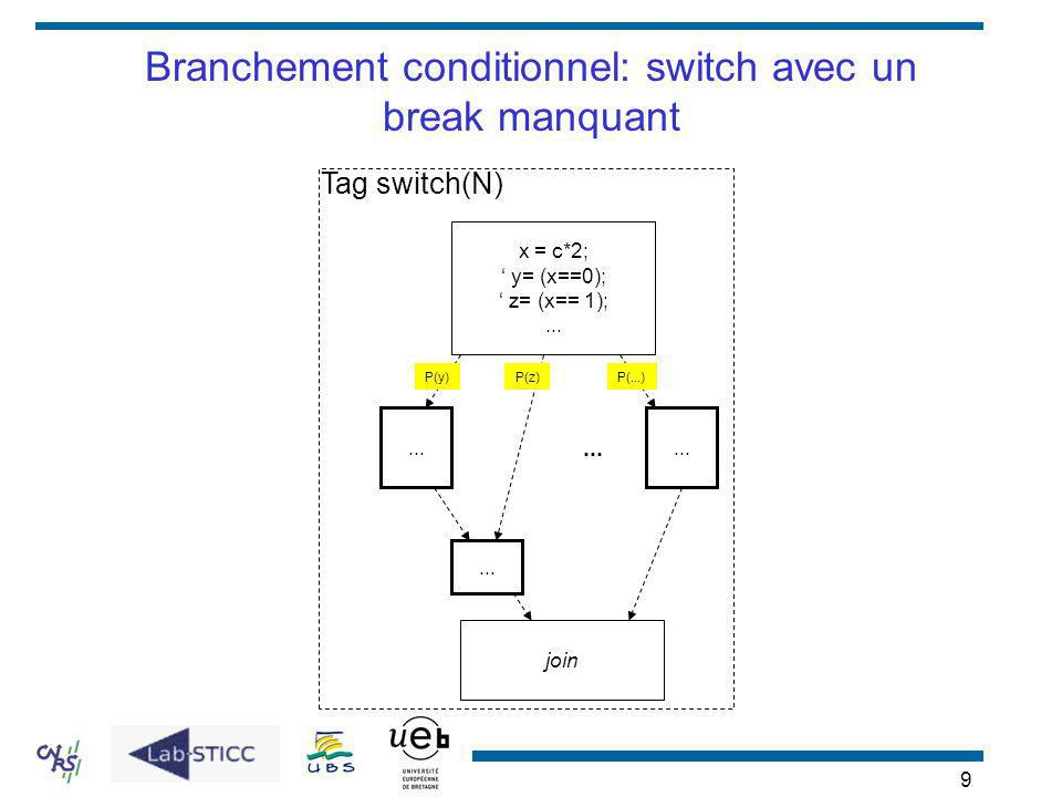 Branchement conditionnel: switch avec un break manquant