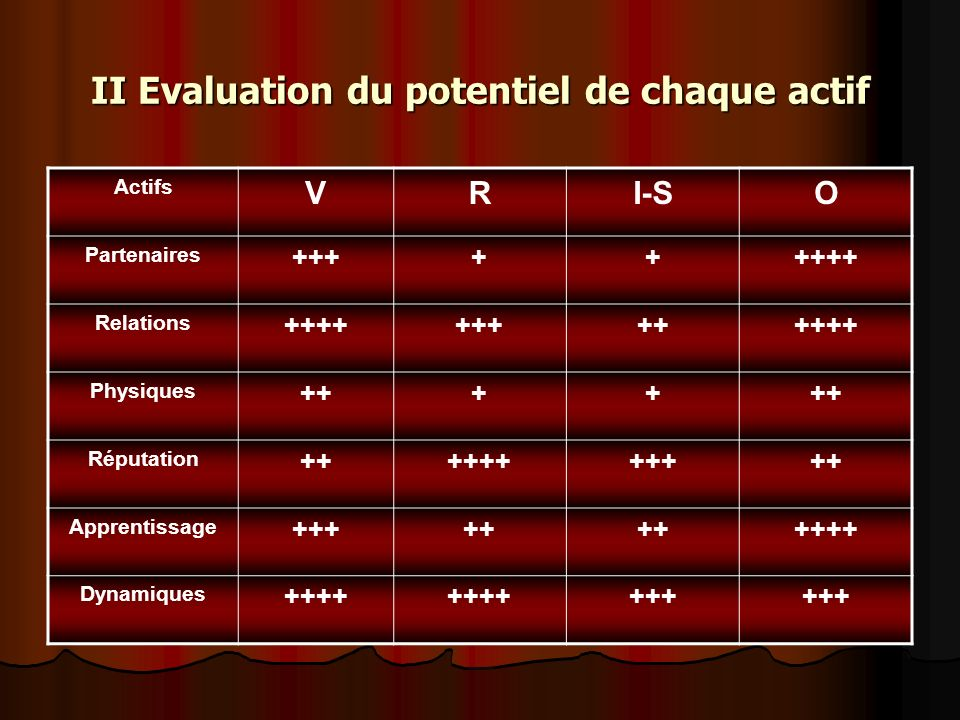 II Evaluation du potentiel de chaque actif