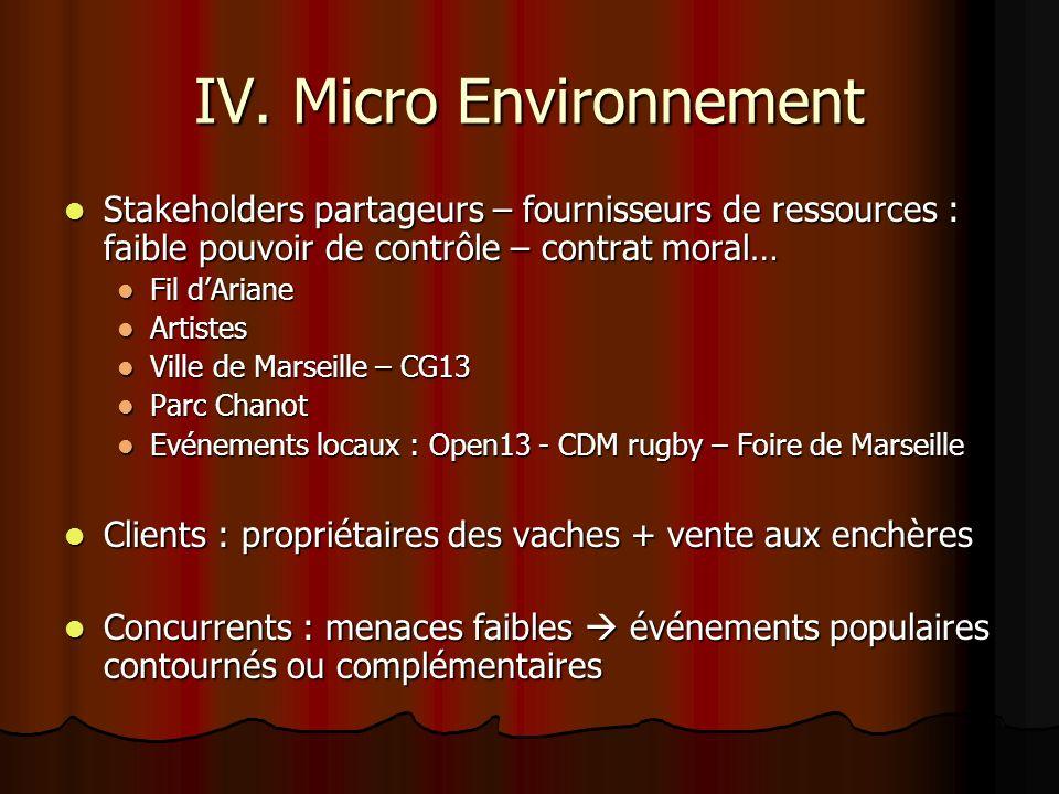 IV. Micro Environnement