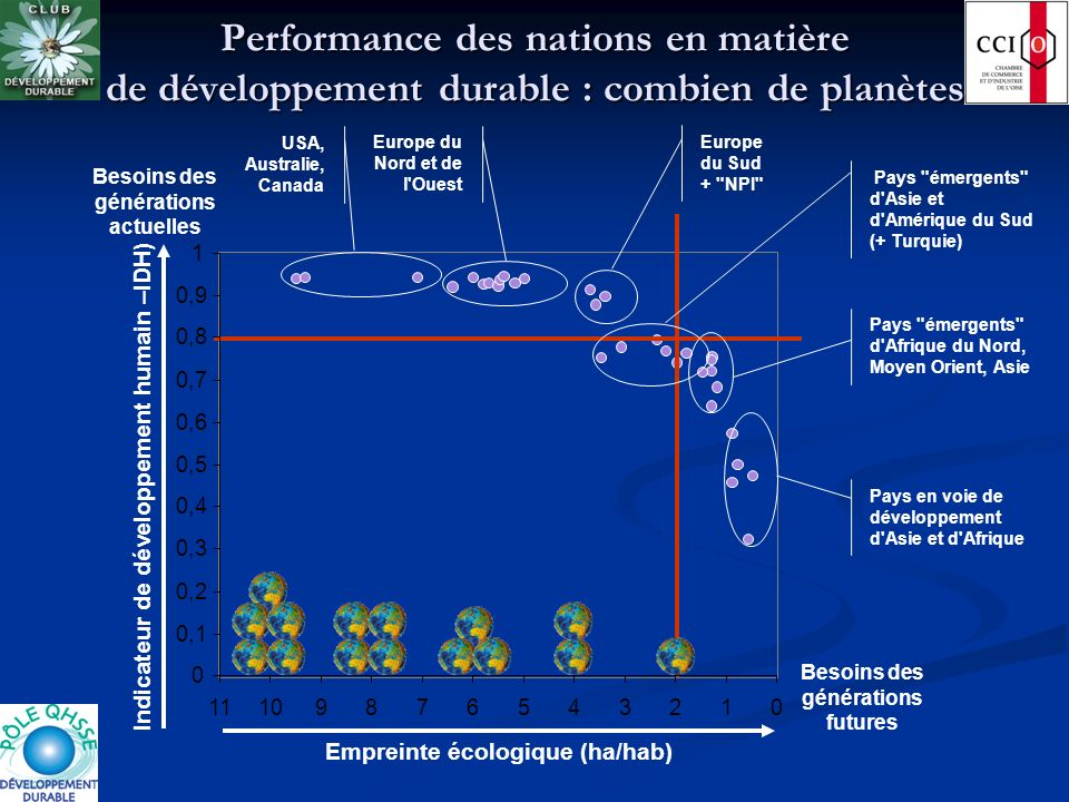 Performance des nations en matière de développement durable : combien de planètes